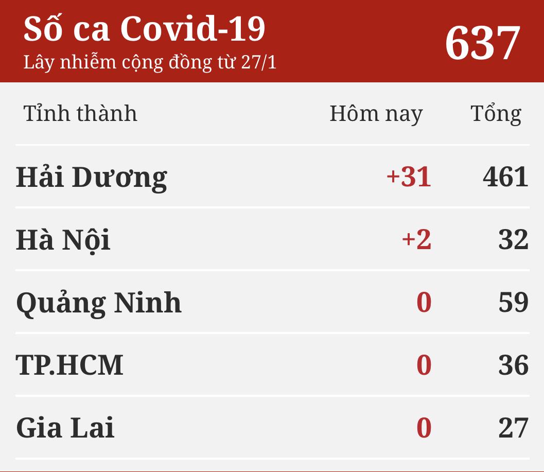 Chiều mùng 3 Tết, có 33 ca mắc mới COVID-19 ghi nhận tại Hải Dương và Hà Nội