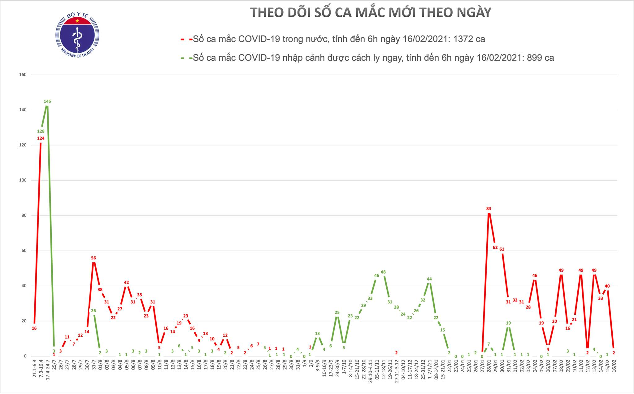 Sáng mùng 5 Tết, thêm 2 ca mắc COVID-19 tại Hải Dương