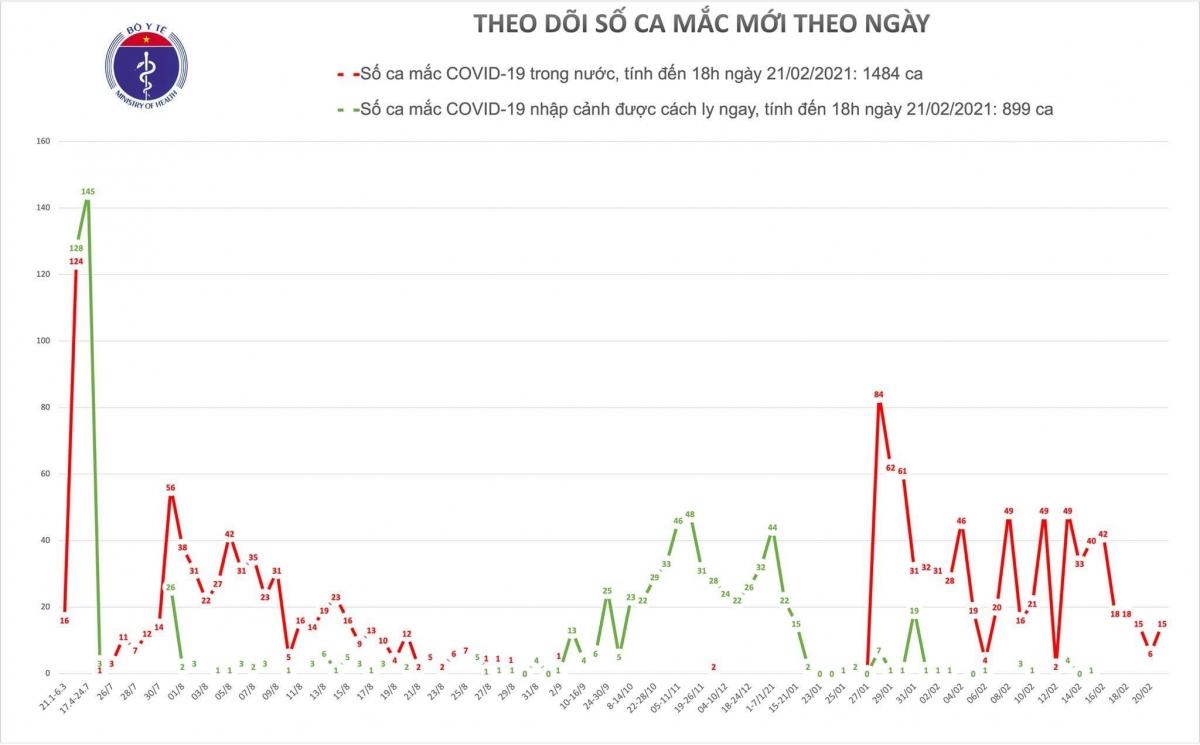 Thêm 15 ca mắc COVID-19 mới đều ghi nhận ở Hải Dương