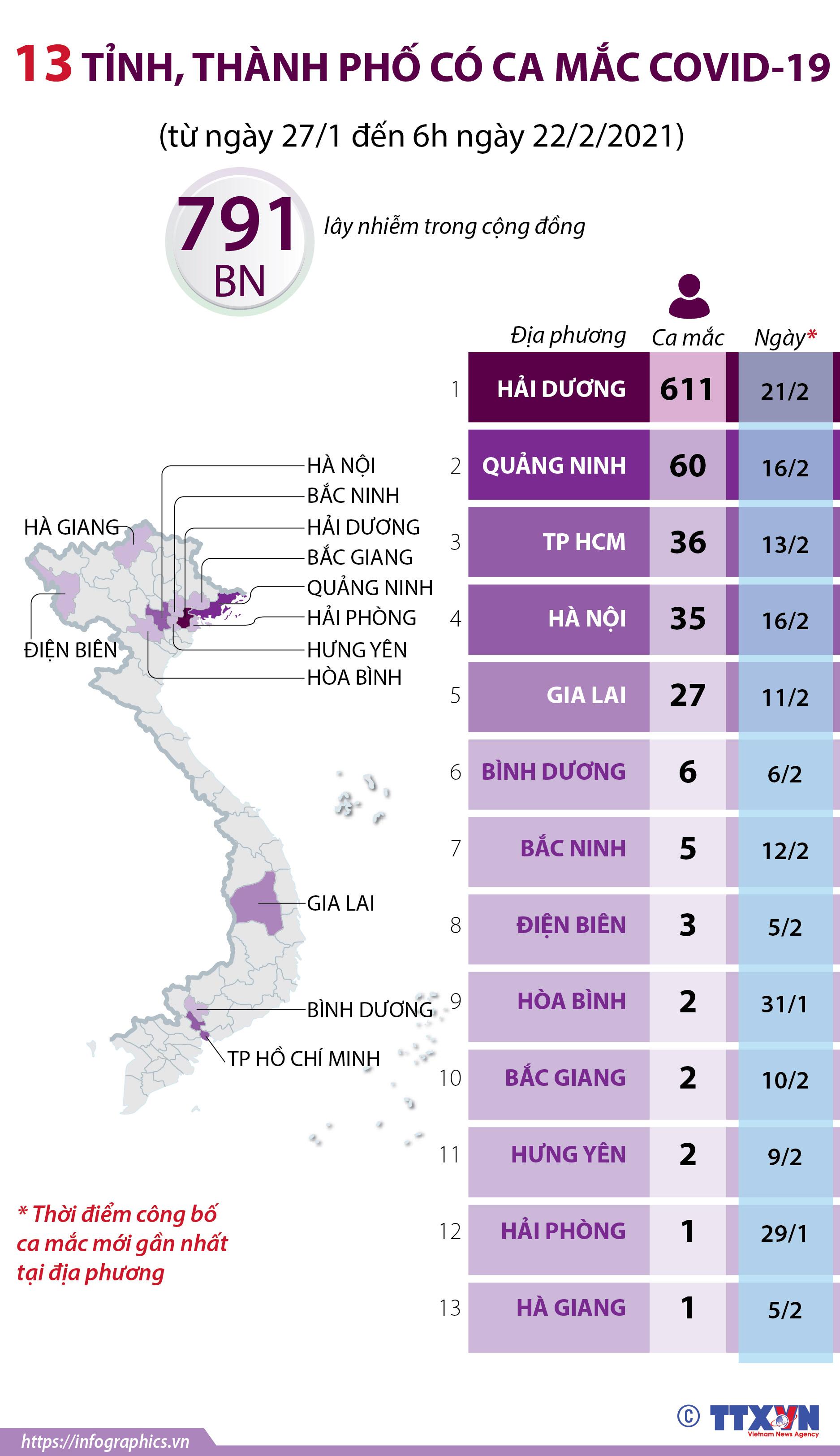 13 tỉnh, thành phố có ca mắc COVID-19