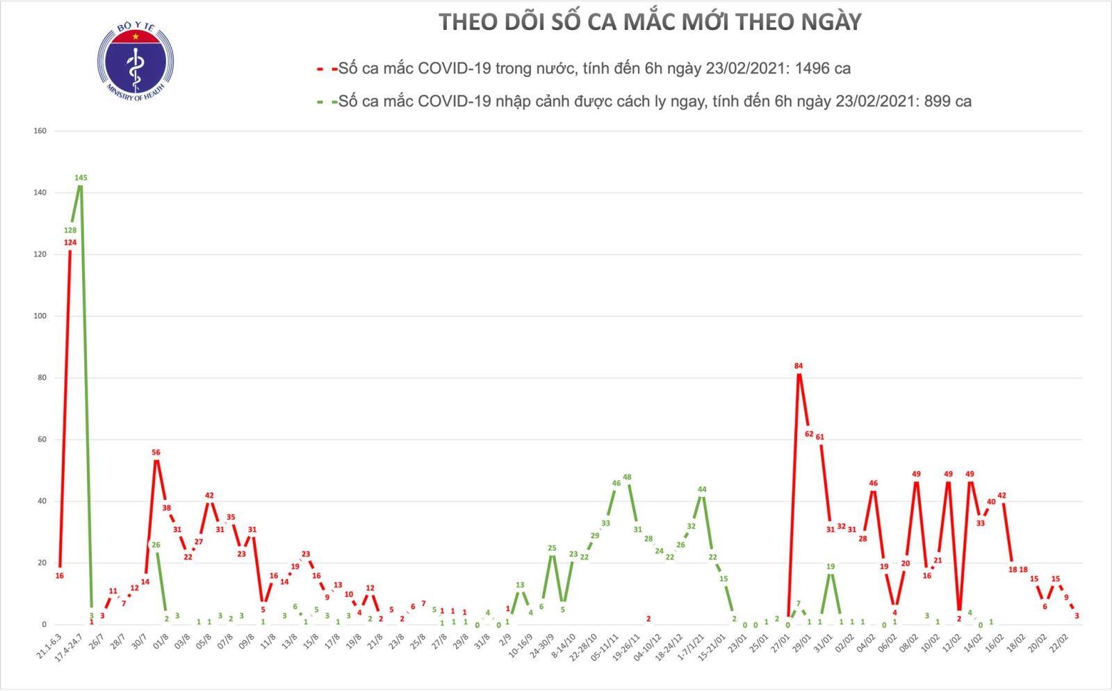 Sáng 23/2 ghi nhận thêm 3 ca mắc mới COVID-19 trong cộng đồng tại Hải Dương 1