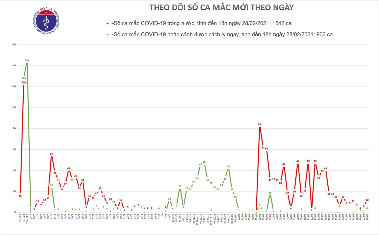 Chiều 28/2 có thêm 16 ca mắc mới COVID-19, trong đó 4 ca nhập cảnh tại Tây Ninh và Đồng Tháp 1