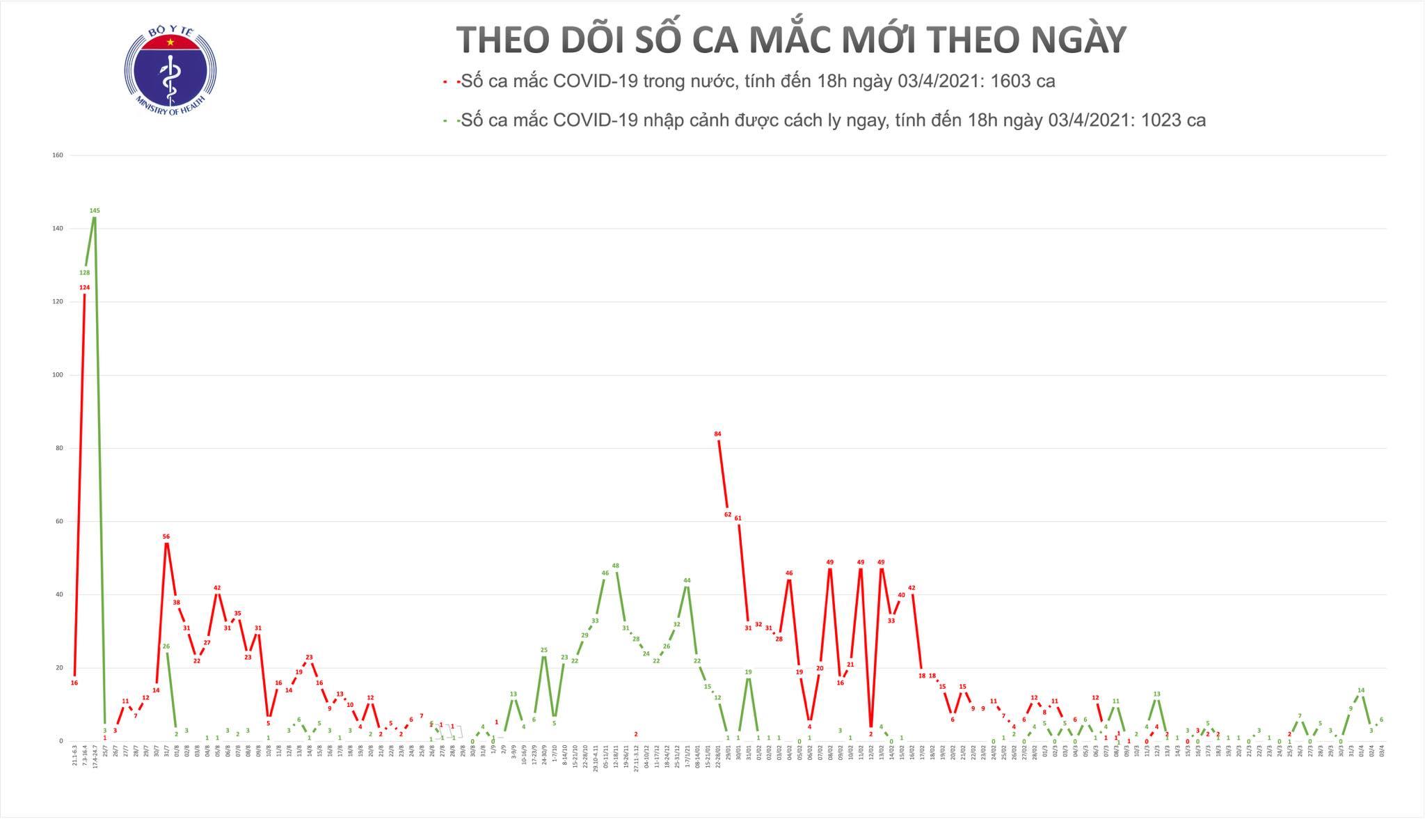 Chiều 3/4, có 6 ca mắc COVID-19 tại Tây Ninh và Bắc Ninh