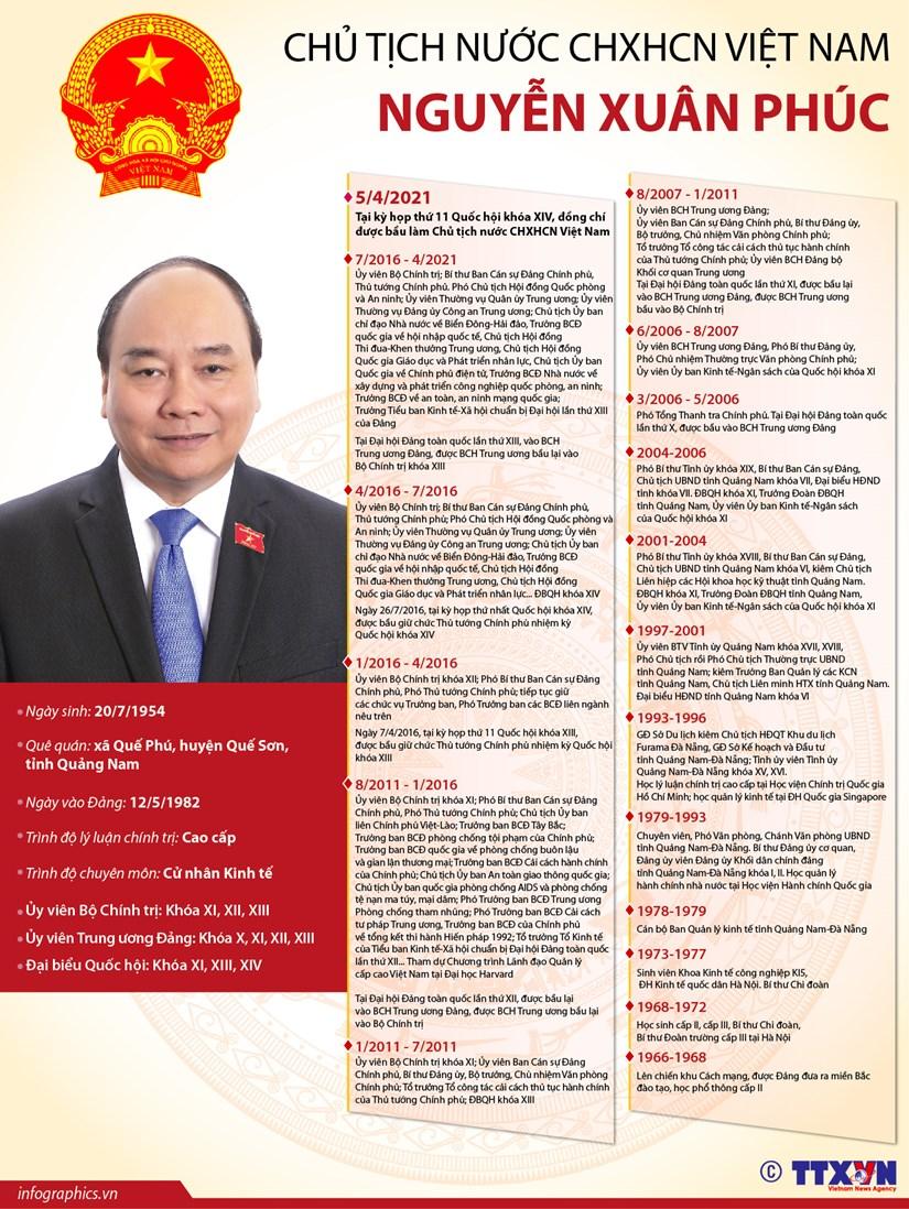 Chủ tịch nước CHXHCN Việt Nam Nguyễn Xuân Phúc