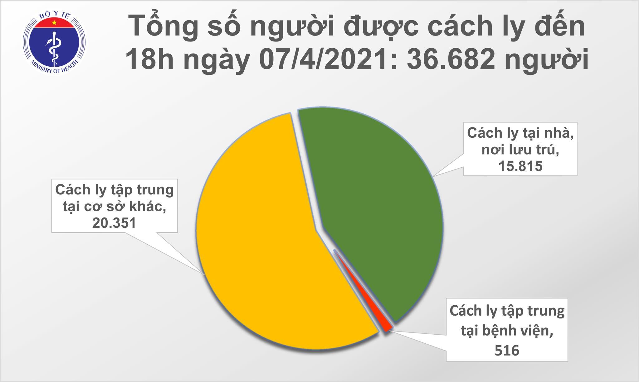 Chiều 7/4: Thêm 11 ca mắc COVID-19 tại 5 tỉnh, thành; 7 bệnh nhân khỏi 1