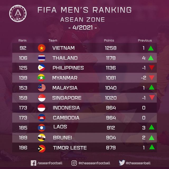 Thứ hạng các đội tuyển ở khu vực Đông Nam Á.