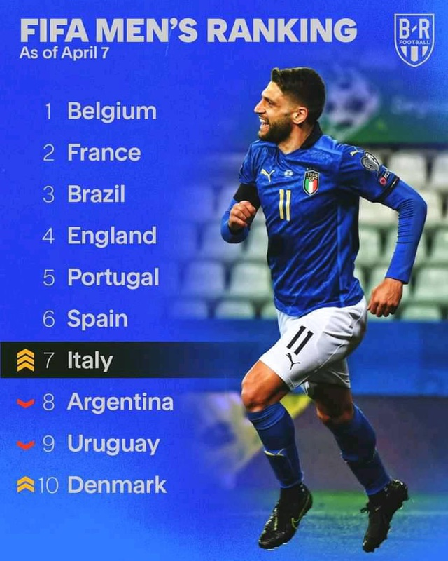 Top 10 đội tuyển dẫn đầu thế giới