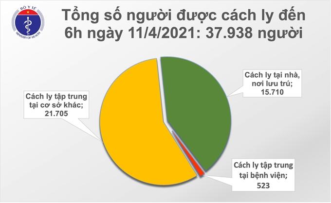 Tổng số người cách ly tính đến 6h ngày 11/4 là 37.938 người. (Nguồn: Bộ Y tế)