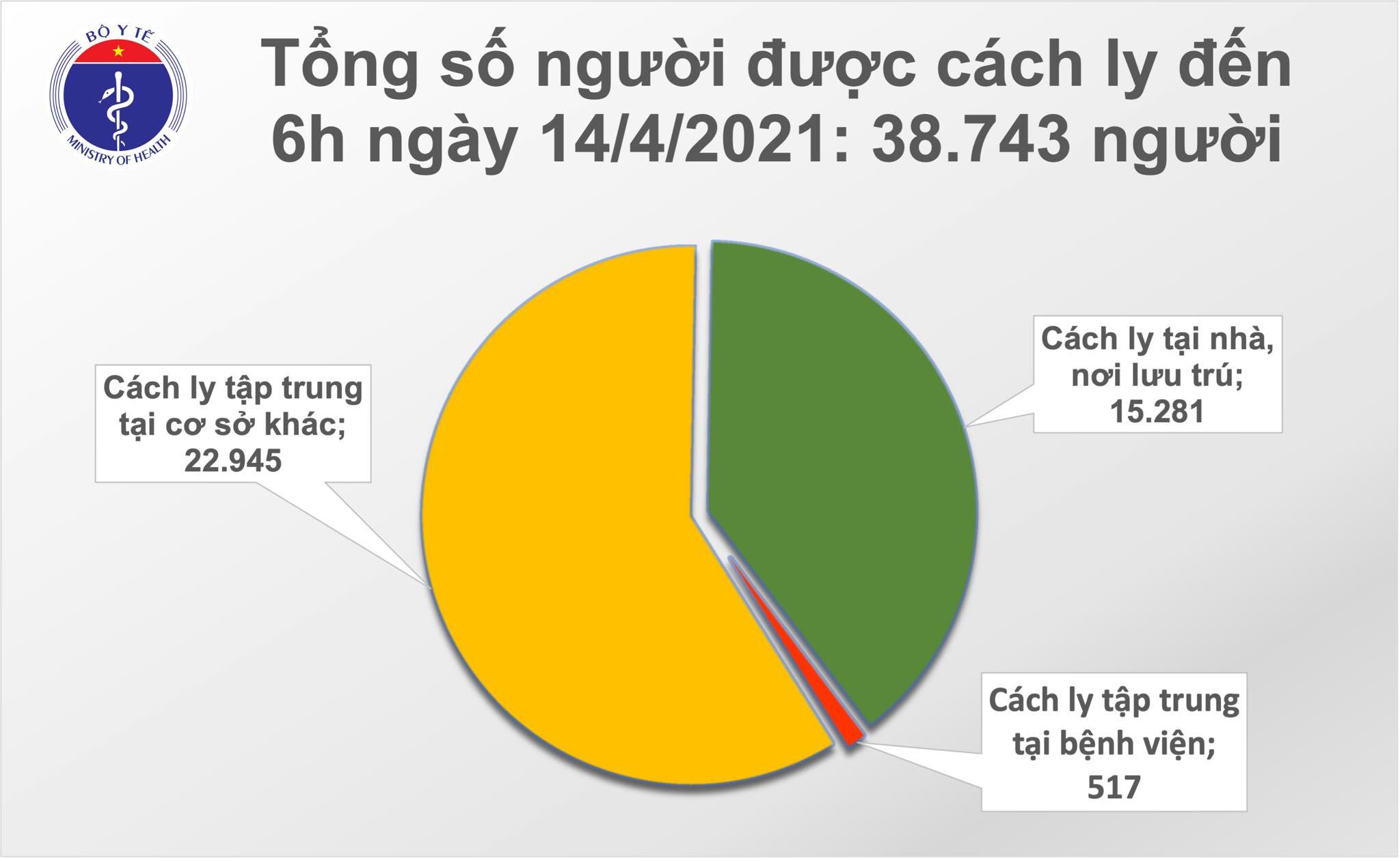 Sáng 14/4: Thêm 3 ca mắc COVID-19 tại Khánh Hoà, hơn 60.000 người Việt Nam đã tiêm vắc xin 1