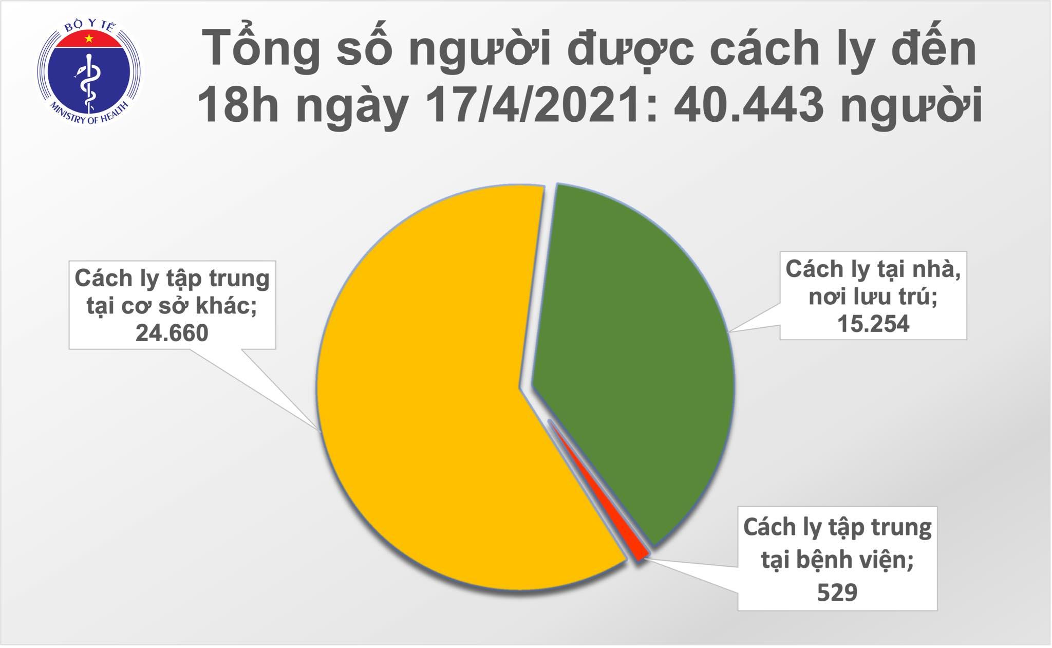 Chiều 17/4: Thêm 8 ca mắc COVID-19 tại Kiên Giang, Khánh Hoà và Đà Nẵng 1