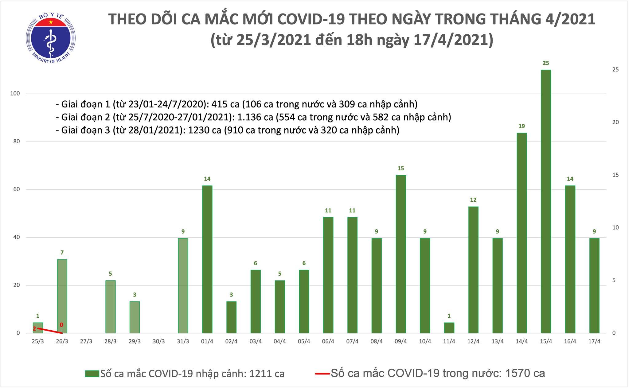 Chiều 17/4: Thêm 8 ca mắc COVID-19 tại Kiên Giang, Khánh Hoà và Đà Nẵng