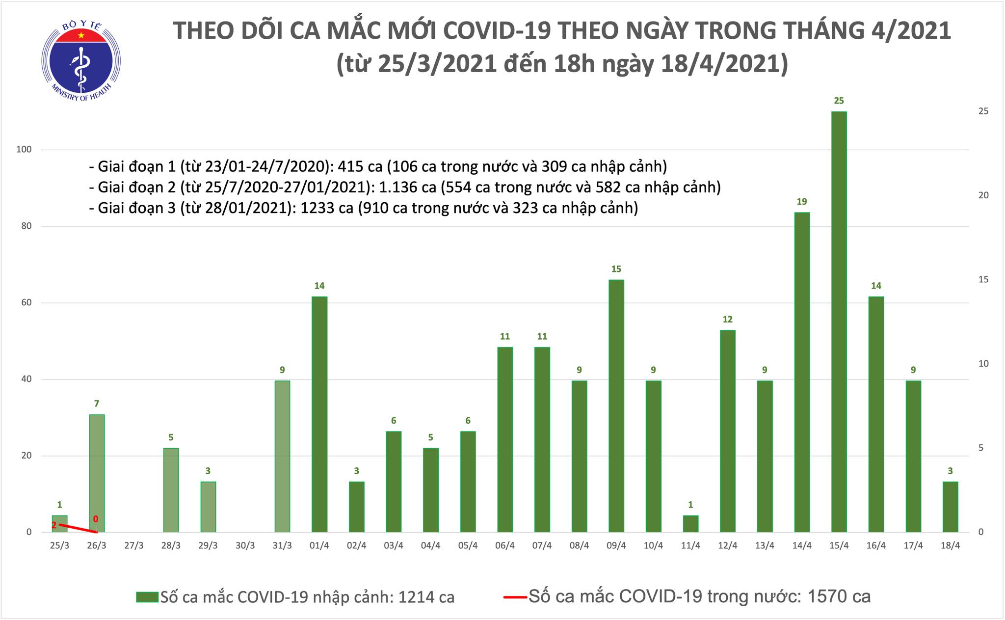 Chiều 18/4: Thêm 3 ca mắc COVID-19 tại Hoà Bình, Bắc Ninh và Khánh Hoà