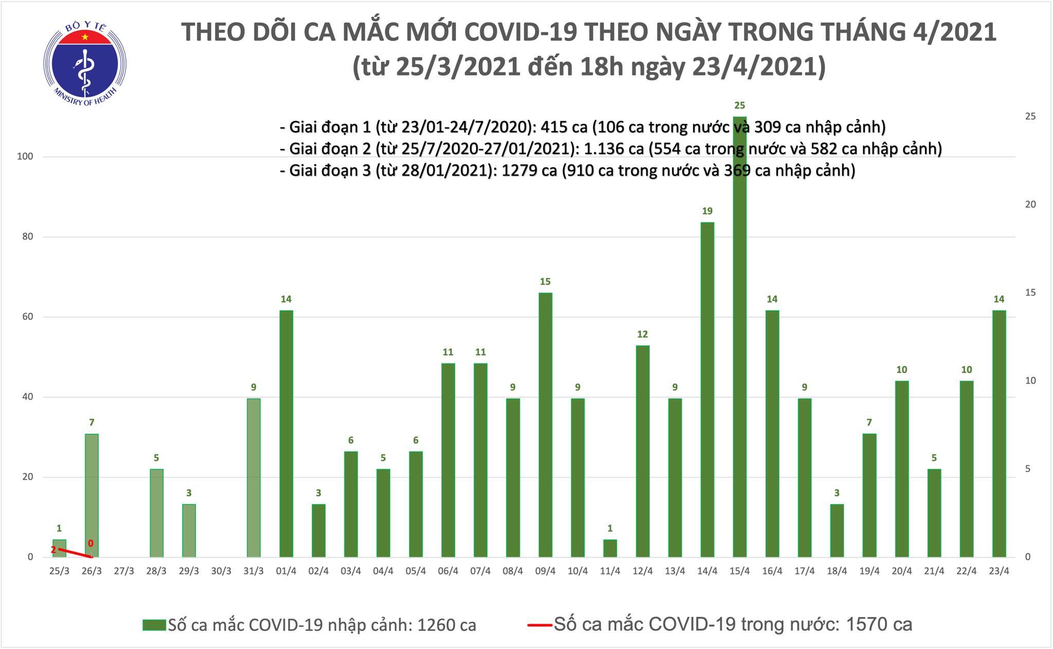 Chiều 23/4: Thêm 6 ca mắc COVID-19 tại An Giang và 4 địa phương khác