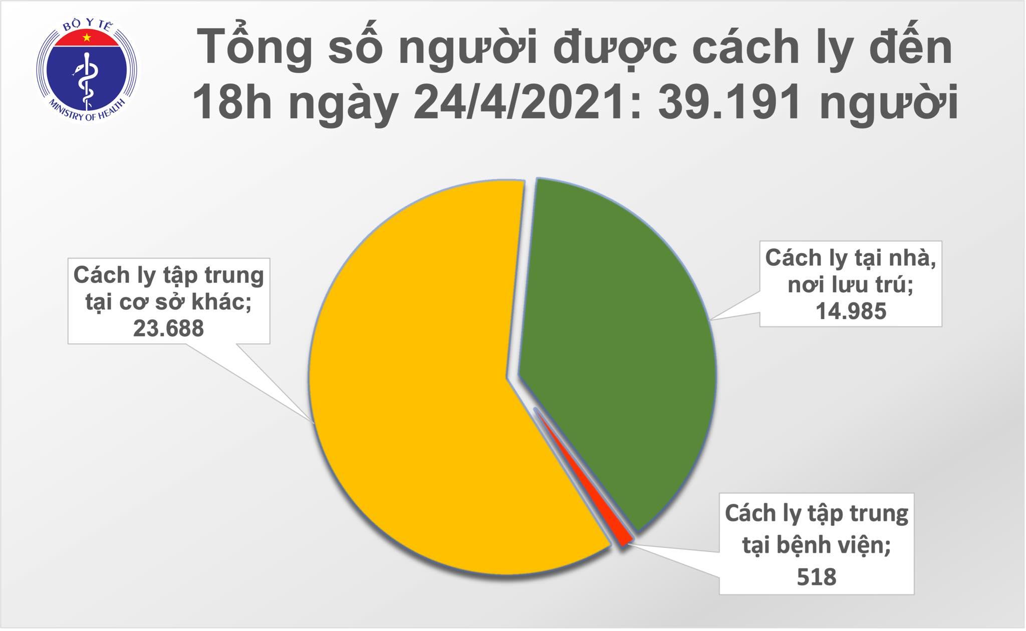 Chiều 24/4: Thêm 1 ca mắc COVID-19 tại Đà Nẵng, có 26 bệnh nhân khỏi 1