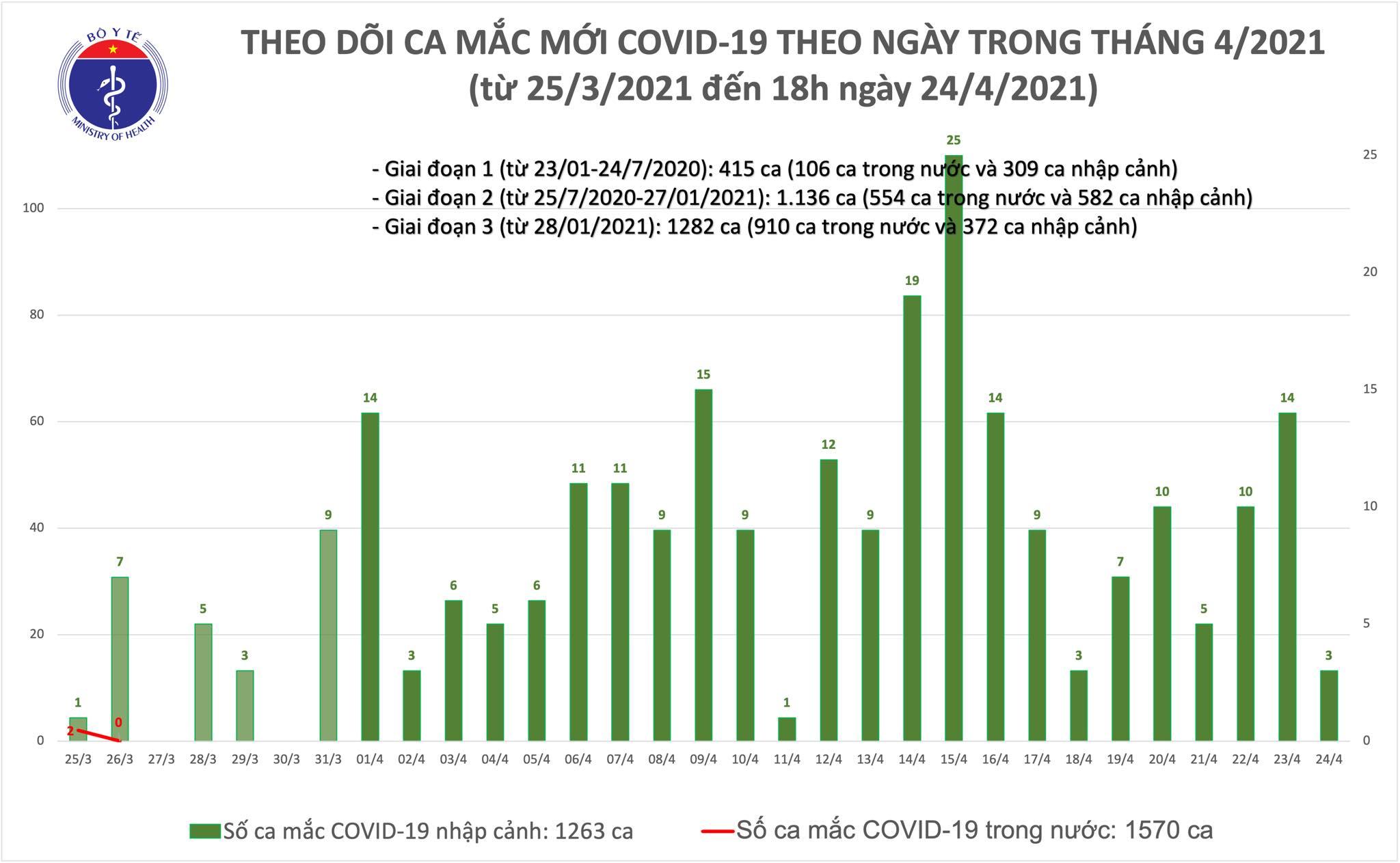 Chiều 24/4: Thêm 1 ca mắc COVID-19 tại Đà Nẵng, có 26 bệnh nhân khỏi