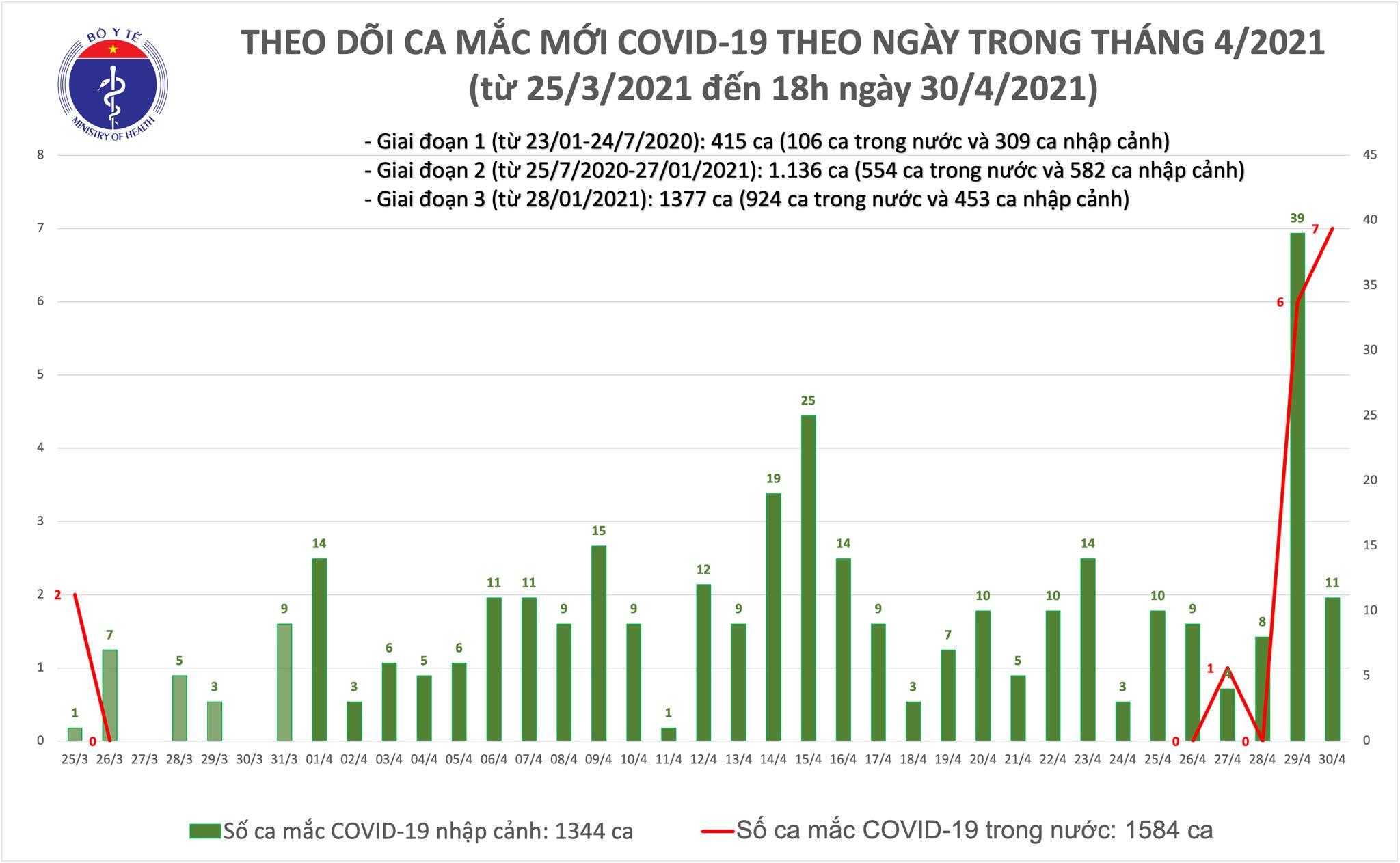 Chiều 30/4: Thêm 14 ca mắc COVID-19, có 4 ca ghi nhận trong nước tại Hà Nam và Hà Nội