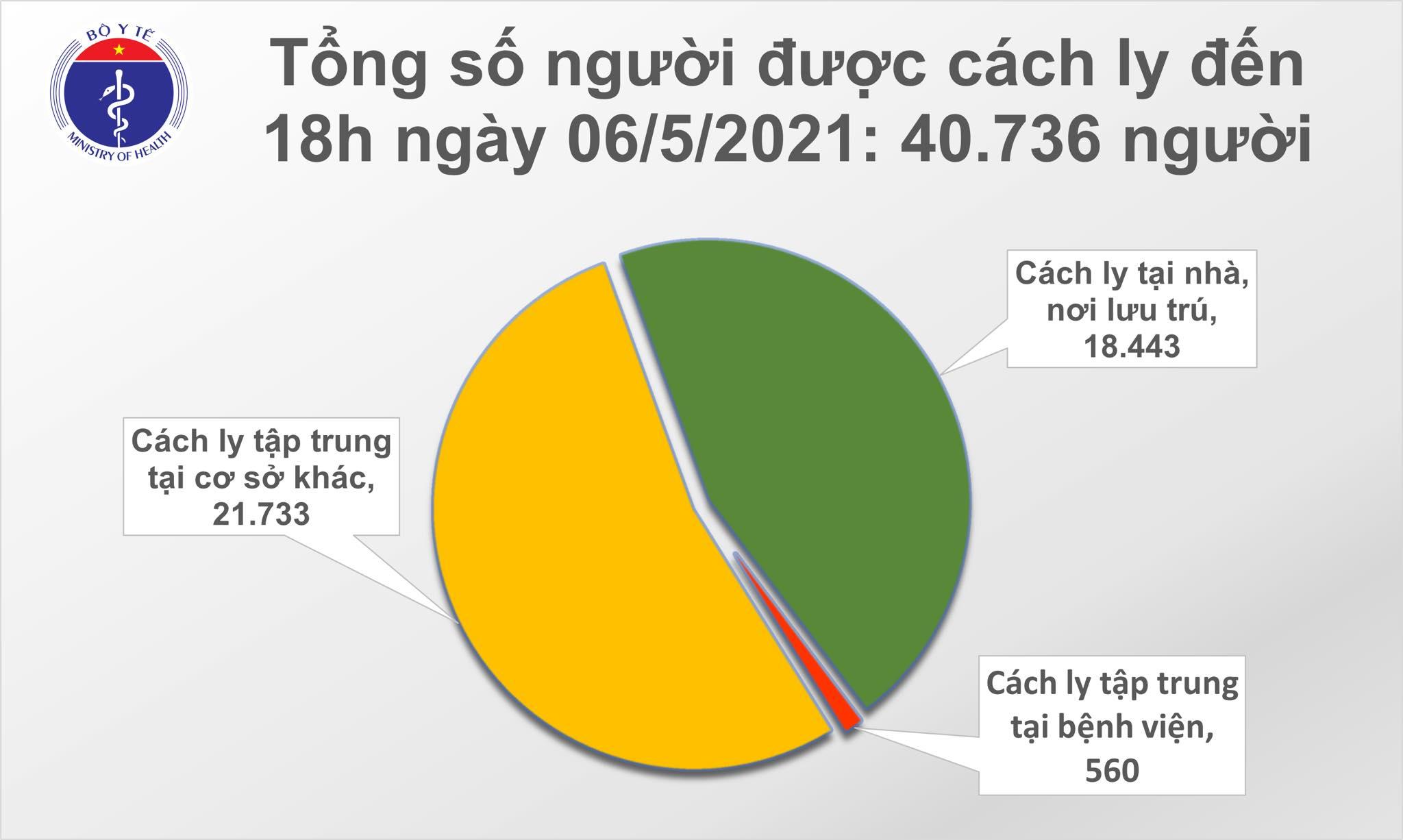 Tối 6/5: Thêm 60 ca mắc COVID-19, có 56 ca ghi nhận trong nước 1