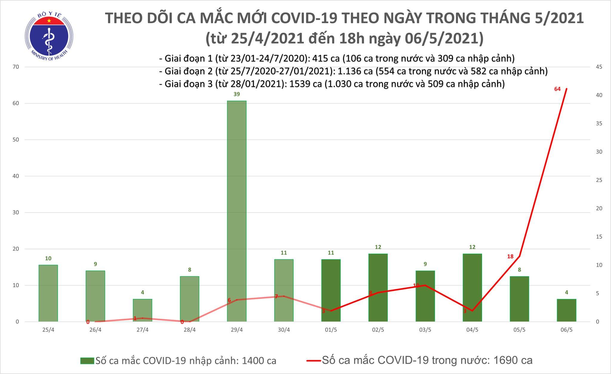 Tối 6/5: Thêm 60 ca mắc COVID-19, có 56 ca ghi nhận trong nước