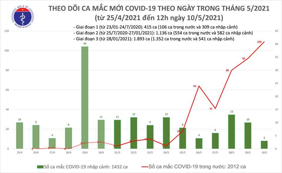Đến 12 giờ ngày 10/5, Việt Nam có thêm 31 ca mắc mới COVID-19 trong cộng đồng 1