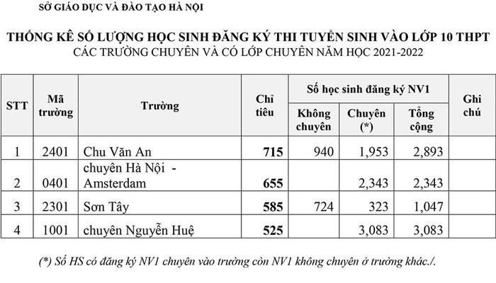 Công bố số lượng học sinh đăng ký thi vào lớp 10 chuyên tại Hà Nội 1