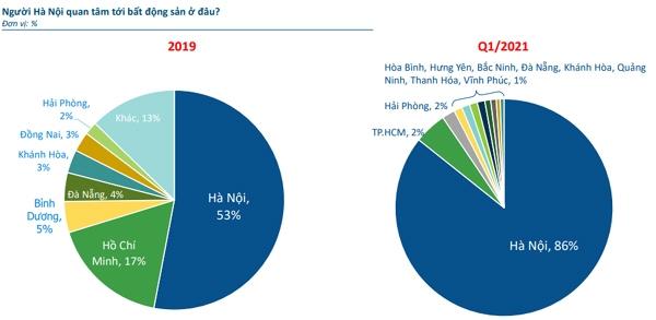 Nhà đầu tư bất động sản Thủ đô đang đổ dồn sự quan tâm về thị trường Hà Nội