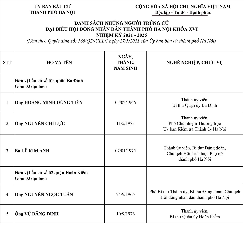 Công bố danh sách 95 đại biểu HĐND thành phố Hà Nội, nhiệm kỳ 2021-2026 1