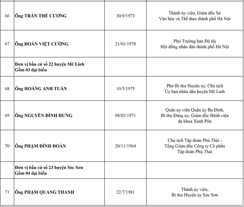 Công bố danh sách 95 đại biểu HĐND thành phố Hà Nội, nhiệm kỳ 2021-2026 13