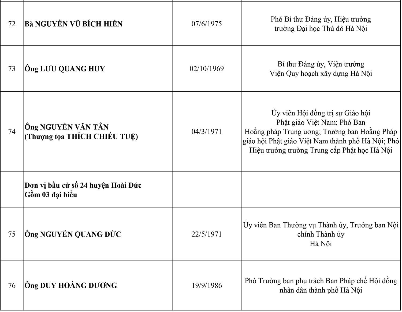 Công bố danh sách 95 đại biểu HĐND thành phố Hà Nội, nhiệm kỳ 2021-2026 14