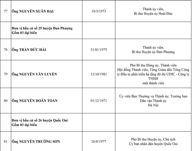 Công bố danh sách 95 đại biểu HĐND thành phố Hà Nội, nhiệm kỳ 2021-2026 15