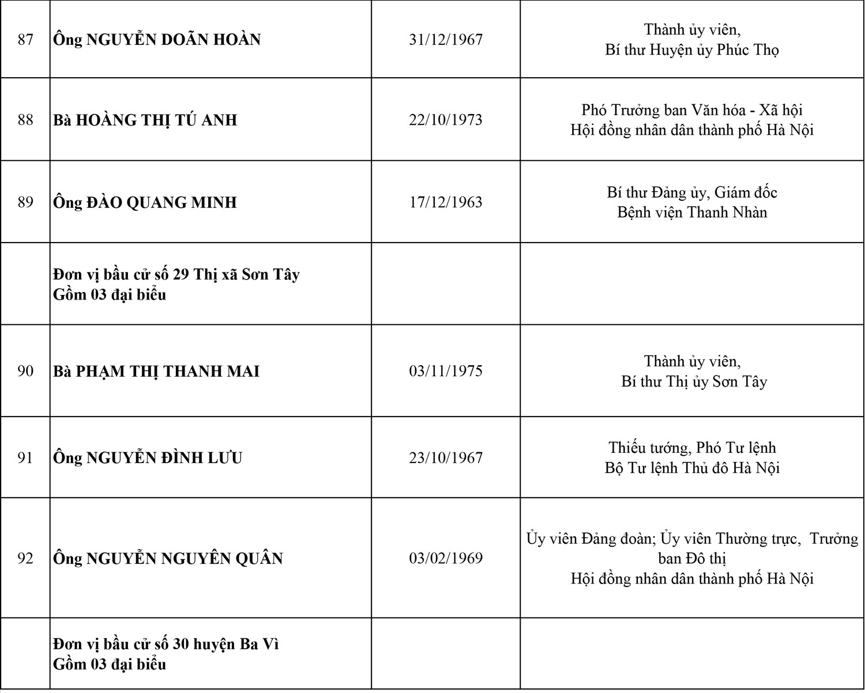Công bố danh sách 95 đại biểu HĐND thành phố Hà Nội, nhiệm kỳ 2021-2026 17