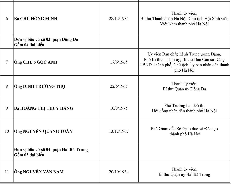 Công bố danh sách 95 đại biểu HĐND thành phố Hà Nội, nhiệm kỳ 2021-2026 2