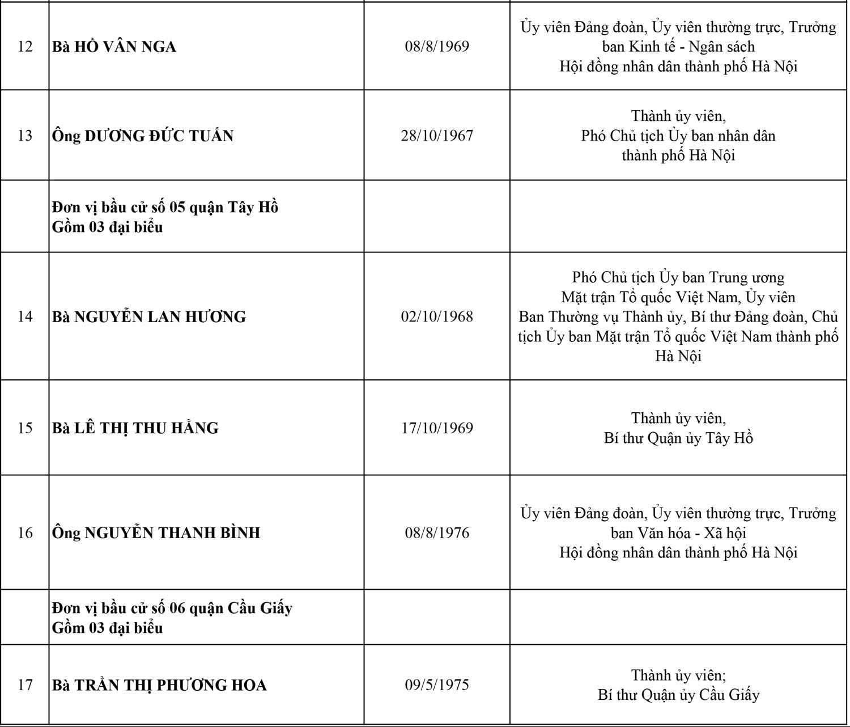 Công bố danh sách 95 đại biểu HĐND thành phố Hà Nội, nhiệm kỳ 2021-2026 3