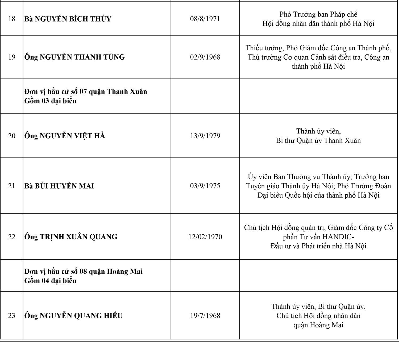 Công bố danh sách 95 đại biểu HĐND thành phố Hà Nội, nhiệm kỳ 2021-2026 4