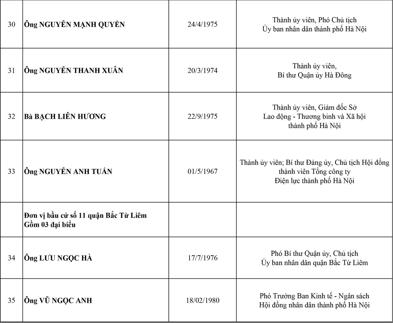 Công bố danh sách 95 đại biểu HĐND thành phố Hà Nội, nhiệm kỳ 2021-2026 6