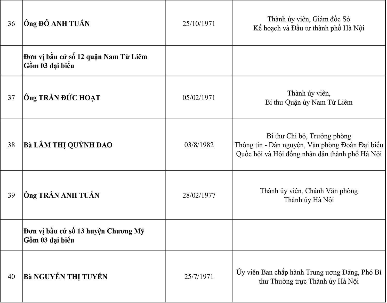 Công bố danh sách 95 đại biểu HĐND thành phố Hà Nội, nhiệm kỳ 2021-2026 7