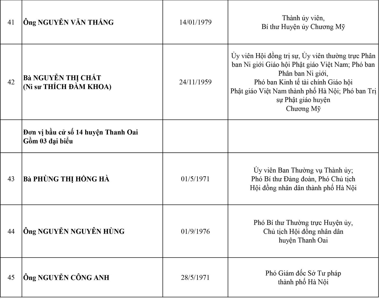Công bố danh sách 95 đại biểu HĐND thành phố Hà Nội, nhiệm kỳ 2021-2026 8