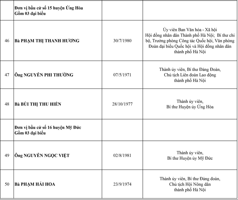 Công bố danh sách 95 đại biểu HĐND thành phố Hà Nội, nhiệm kỳ 2021-2026 9