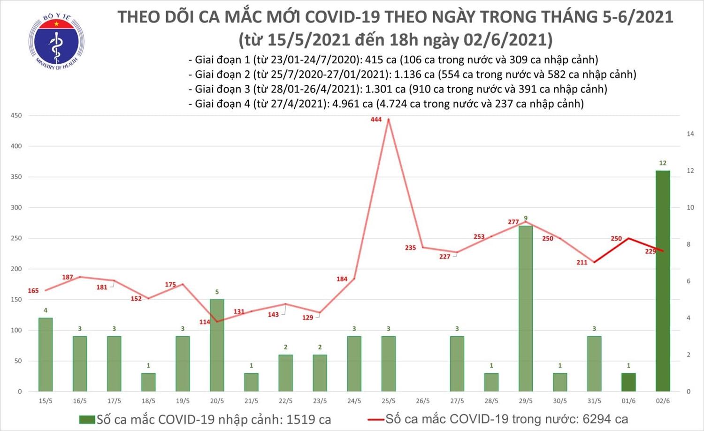 Chiều 2/6, Việt Nam có thêm 128 ca mắc mới COVID-19 trong cộng đồng 1