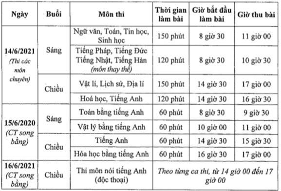 Hà Nội: Điều chỉnh lịch thi và thời gian làm bài thi vào lớp 10 1