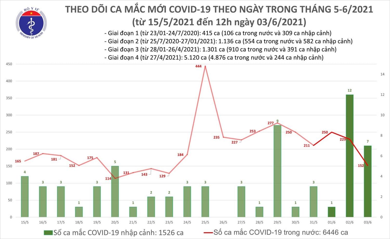 Trưa 3/6, Việt Nam có thêm 102 ca mắc mới COVID-19 1