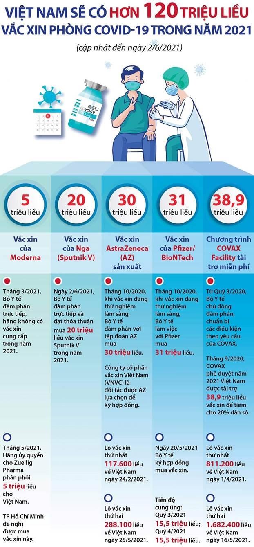 Bộ Y tế: Việt Nam sẽ có gần 125 triệu liều vaccine COVID-19 trong năm 2021 1