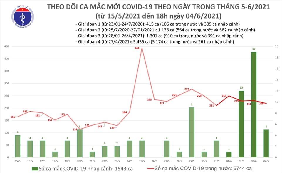 Tối 4/6: Thêm 87 ca mắc COVID-19 trong nước; kỷ lục 157 trường hợp khỏi bệnh 1