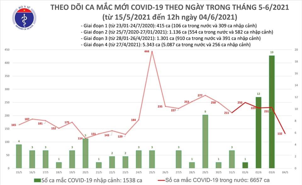 Trưa 4/6, Việt Nam có thêm 80 ca mắc mới COVID-19 trong cộng đồng 1