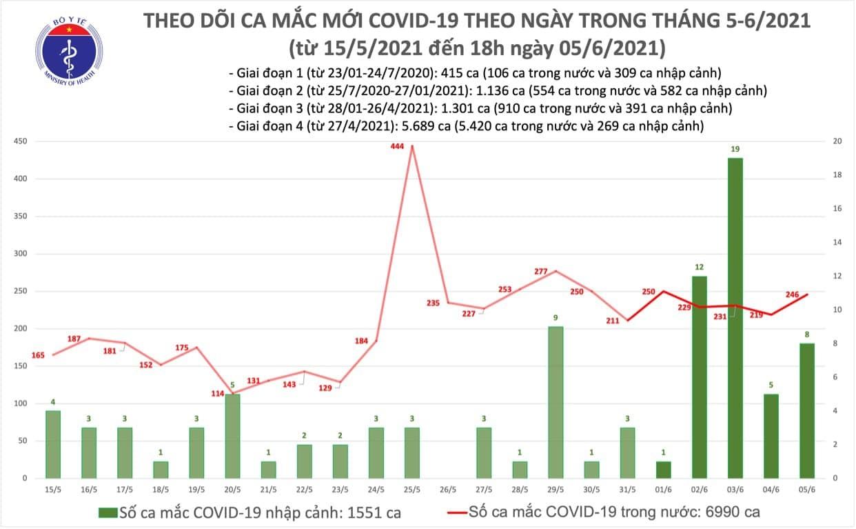 Tối 5/6: Thêm 80 ca mắc COVID-19 trong nước và 68 bệnh nhân khỏi 1
