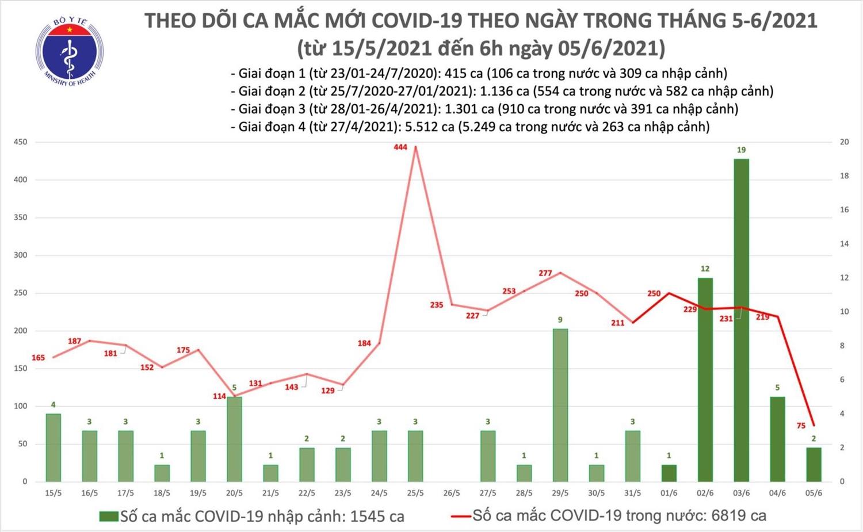 Sáng 5/6, Việt Nam có thêm 77 ca mắc mới COVID-19 1