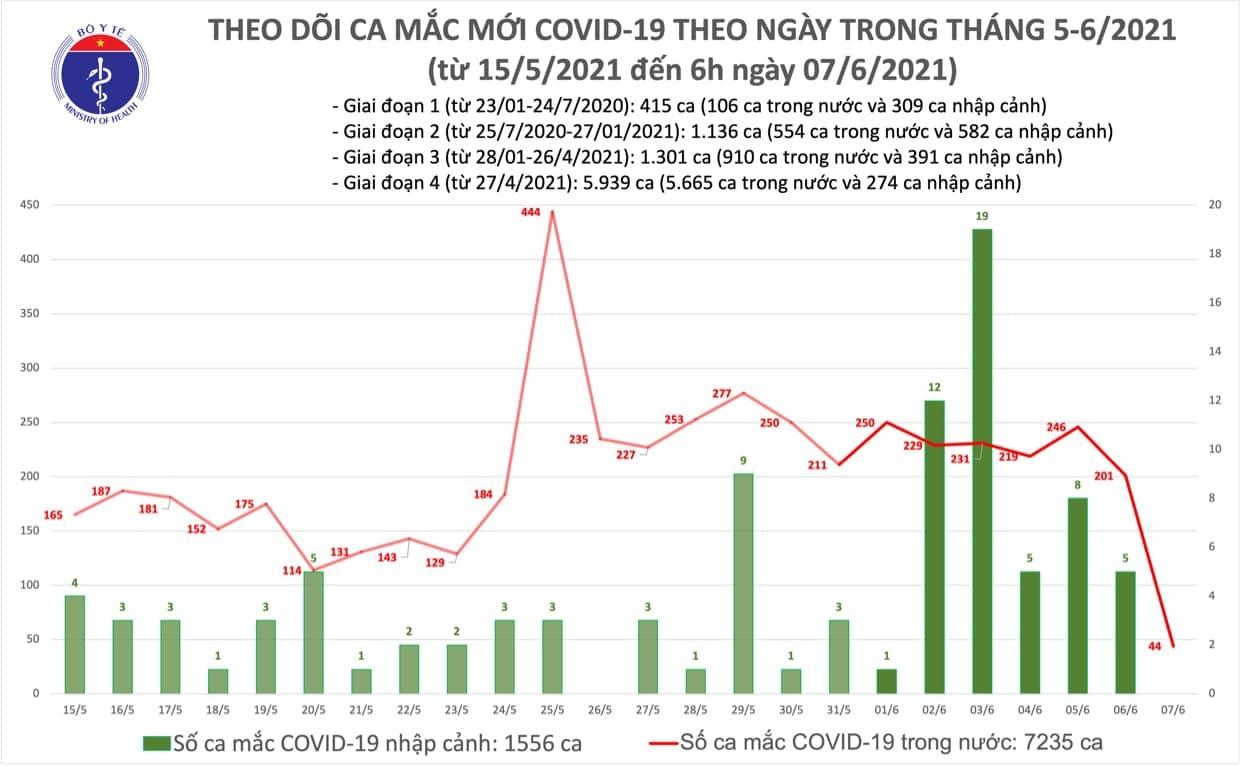 Sáng 7/6, Việt Nam có thêm 44 ca mắc mới COVID-19 trong các khu vực cách ly và phong toả 1