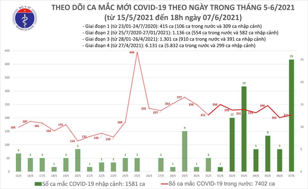 Tối 7/6: Thêm 100 ca mắc COVID-19, có 75 ca trong nước