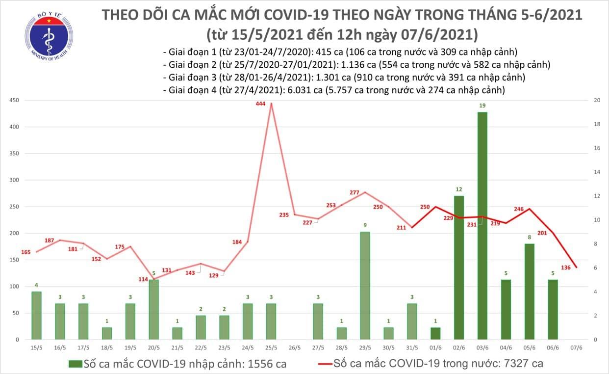 Trưa 7/6, Việt Nam có thêm 92 ca mắc mới COVID-19 trong nước 1