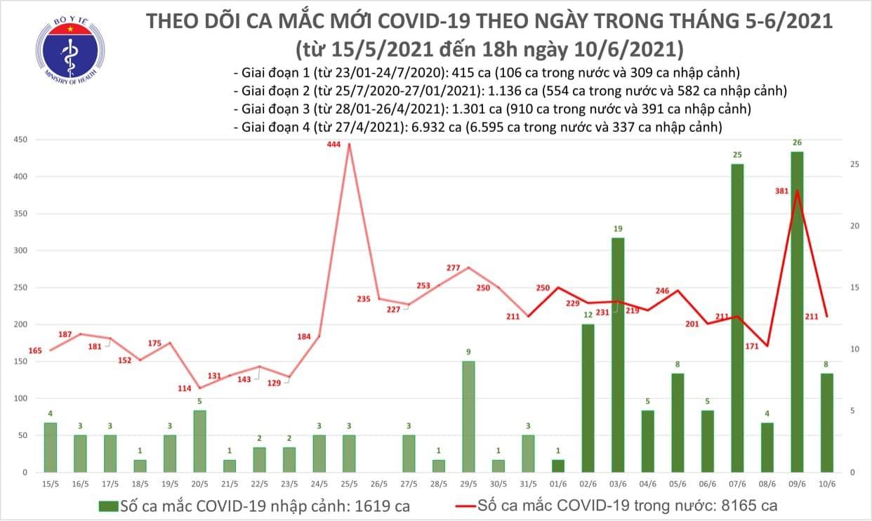 Chiều 10/6, Việt Nam có thêm 61 ca mắc mới COVID-19 1