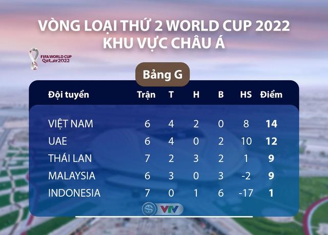 Lịch thi đấu của ĐT Việt Nam tại vòng loại World Cup 2022: Chạm trán ĐT Malaysia (23h45 ngày 11/6) 1
